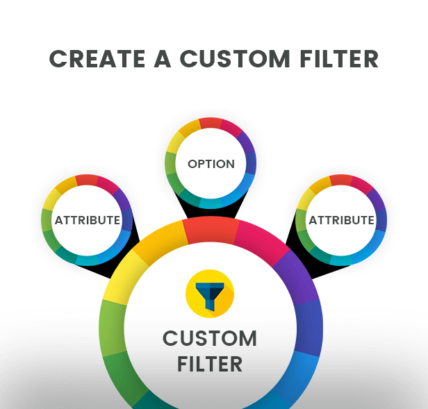 Create a custom filter from the combination of a product attribute, option and filters.